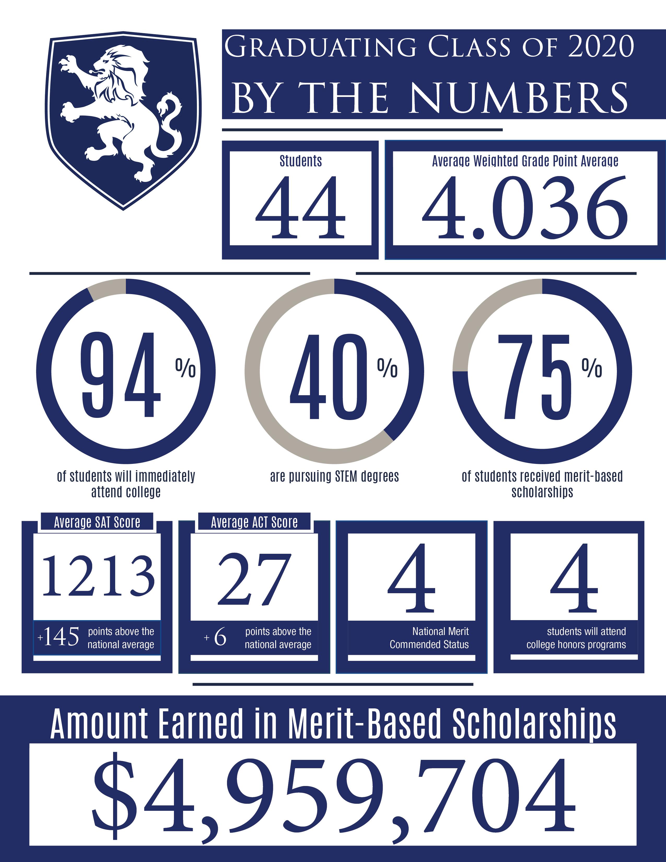 5 million in scholarships